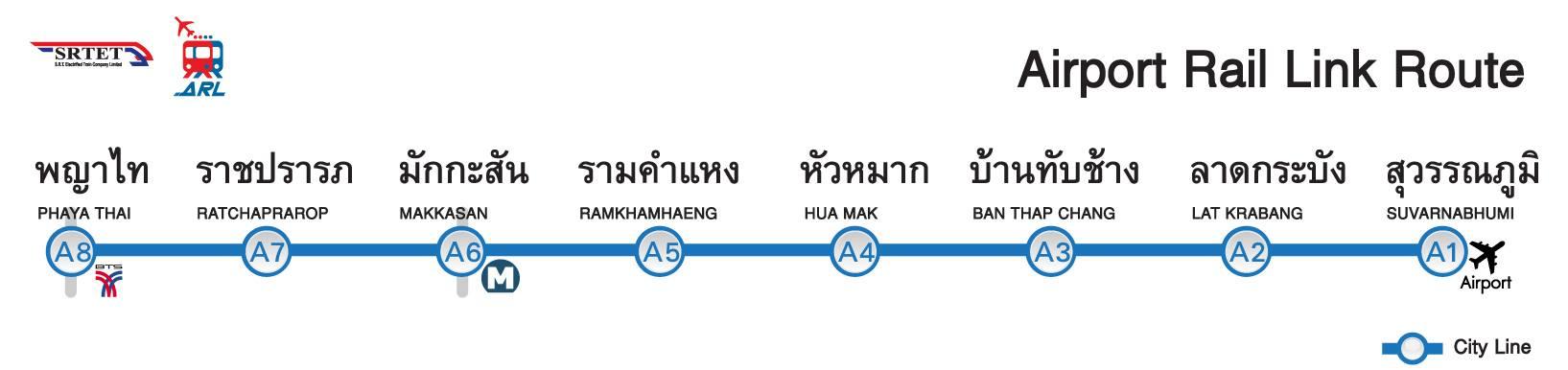 transport w bangkoku kolejka lotnisko arl skytrain cena
