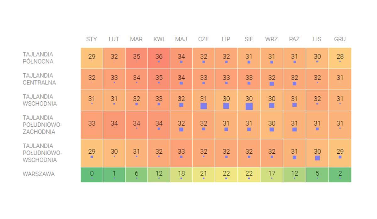 srednie roczne tajlandia pogoda temperatury